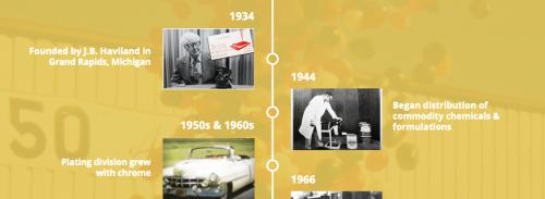 Timeline banner of Haviland's history